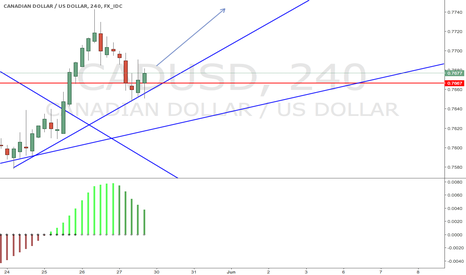 CADUSD: CADUSD UPENDING INTO CHANNEL?