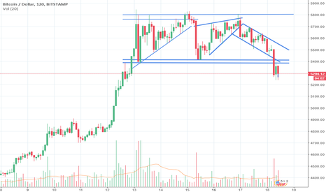 BTCUSD: Short on bitcoin still looking good