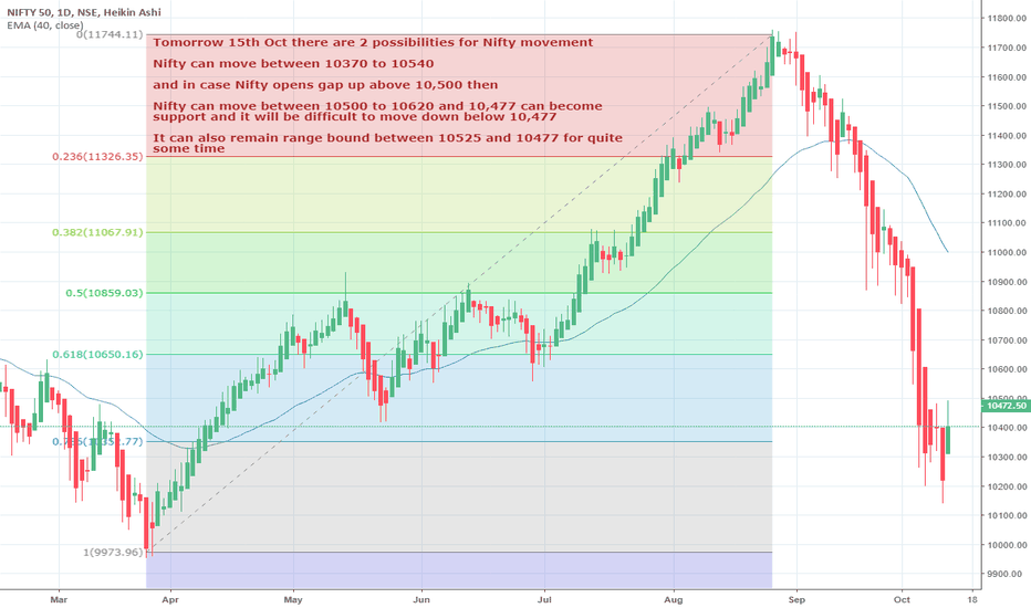NIFTY: Nifty 2 possibilities on Oct 15,2018 as written on chart