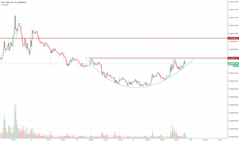 BLZBTC: bullish rounded bottom
