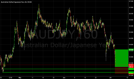 AUDJPY: AUDJPY Demand Zone