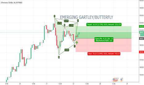 ETHUSD: ETHUSD. EMERGING GARTLEY. 1H. BUY
