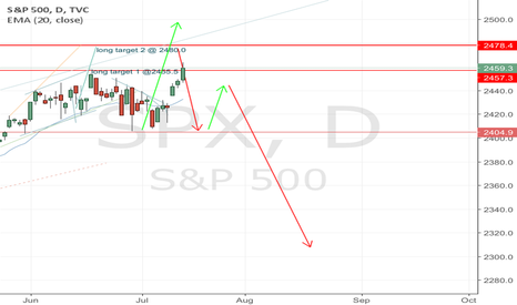 SPX: s&p buy climax up to 2500