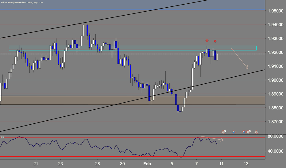 GBPNZD: sell's