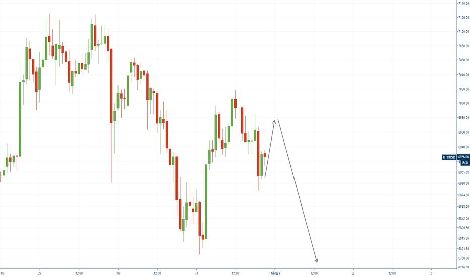BTCUSD: BTC/USD - 31/08 - Xu hướng giảm ngày càng rõ rệt