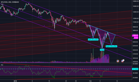 BTCUSD: Bitcoin Inverse Head and Shoulders | Return to $6000?