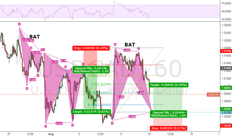 USDCAD: Bat Advanced Pattern Formation