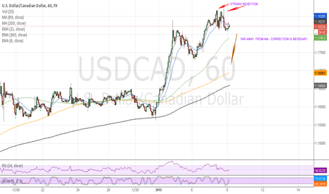 USDCAD: CORRECTION IS NECESARY