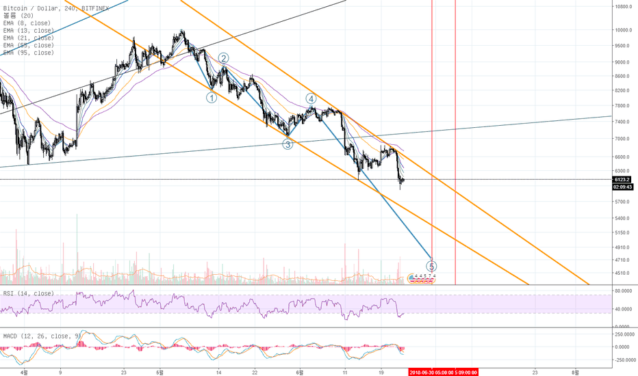 BTCUSD: 180624 From Big Player`s View pt 3 - In Da Channel