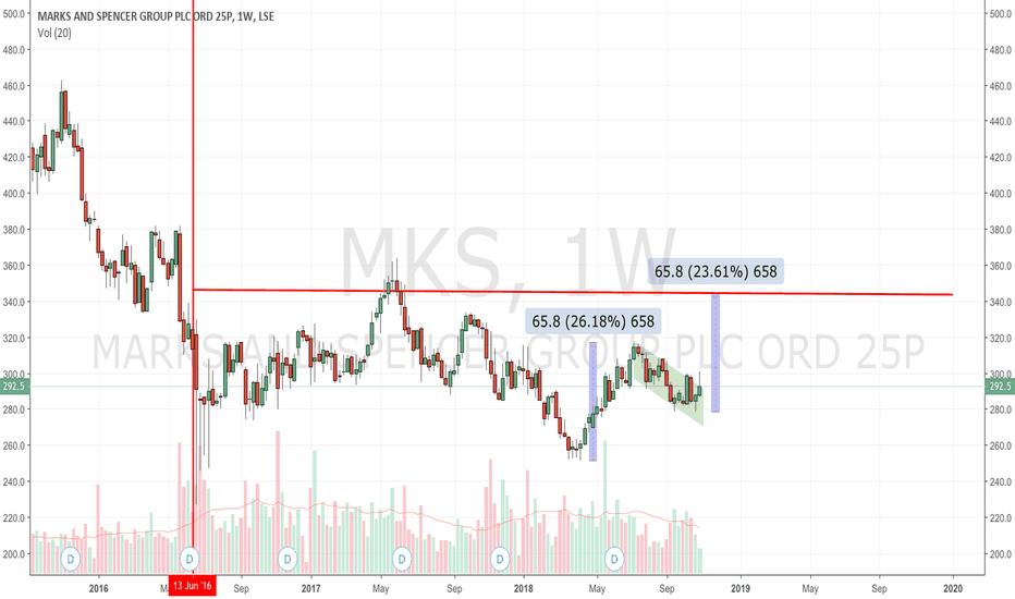 MKS: Marks & Spencer : Bull Flag ?