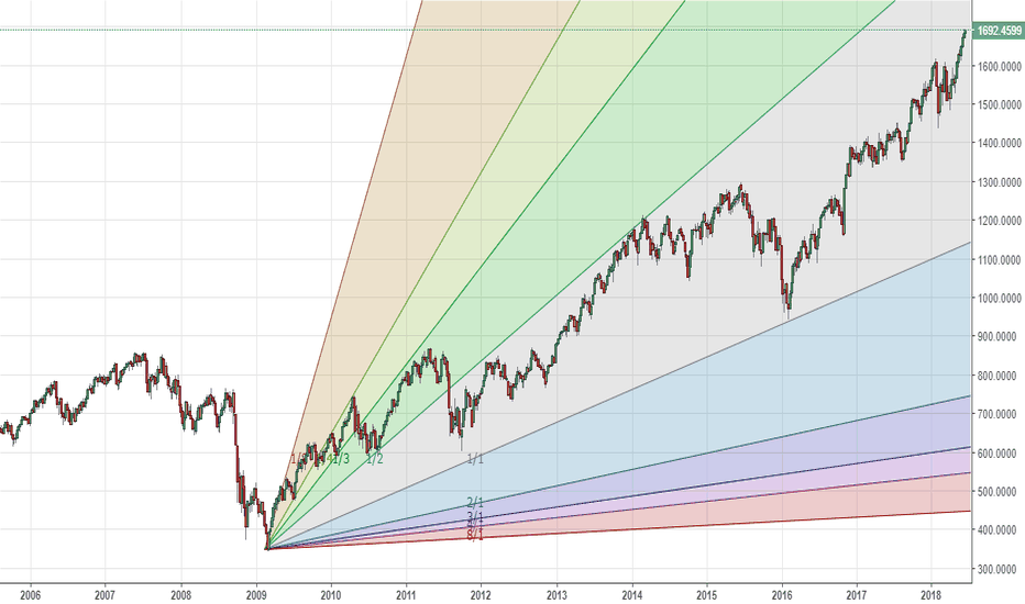 RUT: Russell 2000 - W - illustrative gann