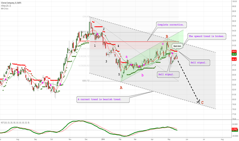 CLX: This rise was only a correction.
