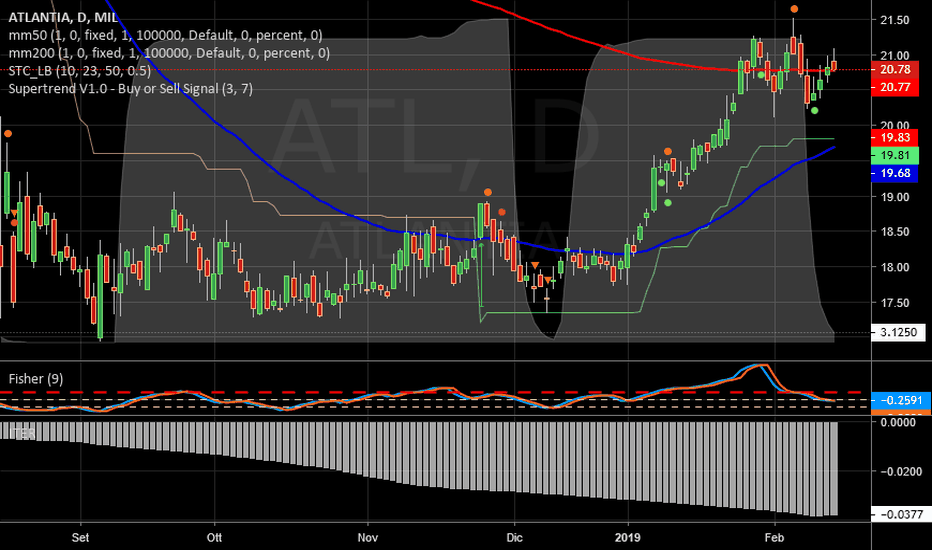 ATL: ATLANTIA   -   Iter negativo in miglioramento