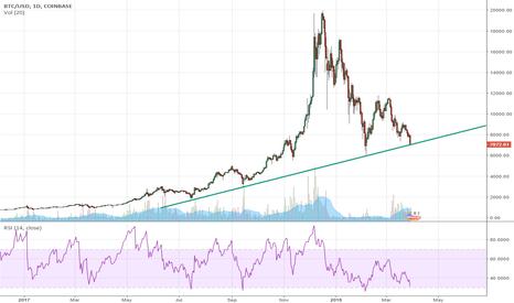 BTCUSD: Bitcoin Trendline Support Levels