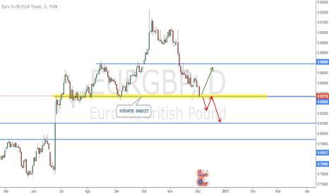 EURGBP: EUR/GBP - com preços em região de SUPORTE