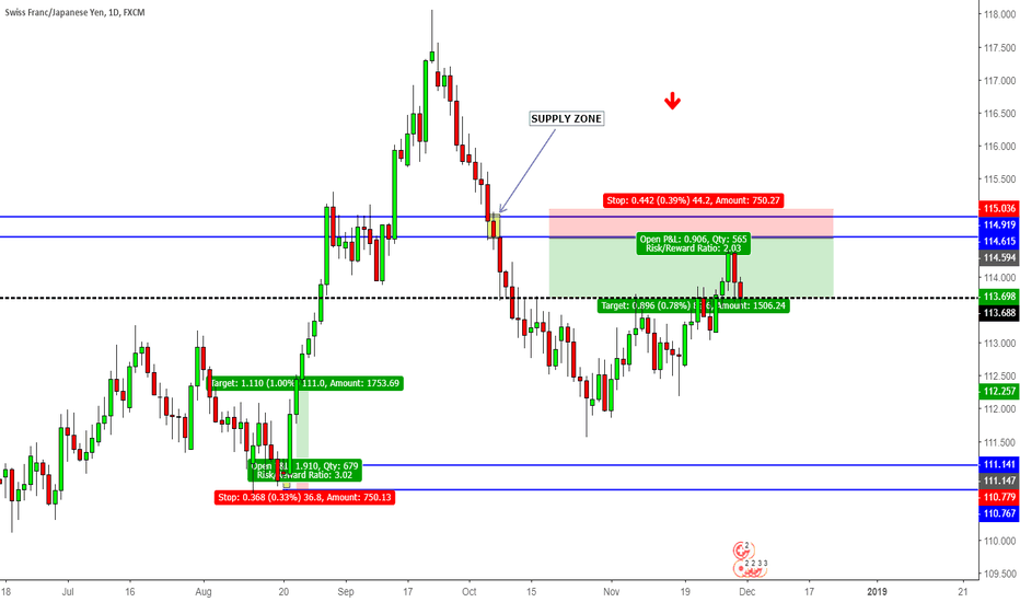 CHFJPY: Suppy and Demand zone strategic. CHFJPY SELL