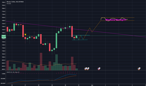 BTCUSD: Boring bitcoin part 2