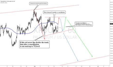 XPDUSD: XPD/USD palladium us dollar: Expecting a short term break down
