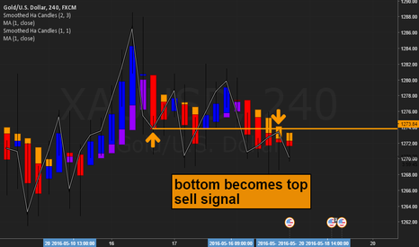 XAUUSD: xauusd bottom-top