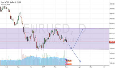 EURUSD: EURUSD Uncertainty
