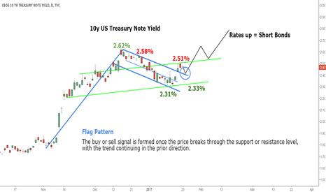 TNX: Short the Bond Market - Interest rates up!