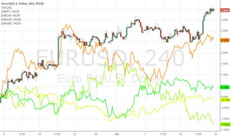 EURUSD: The infidel Euro crosses ...