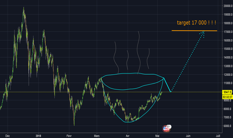 BTCUSD: To The MOON ! ! ! Cup and Handle ! ! ! Objectif 17 000 ! ! !