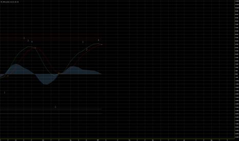 USOIL: 3D indicator sell on crude