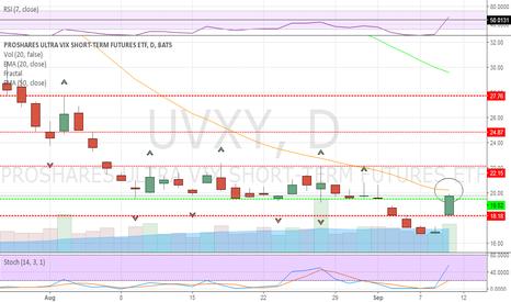 UVXY: Strong gap up