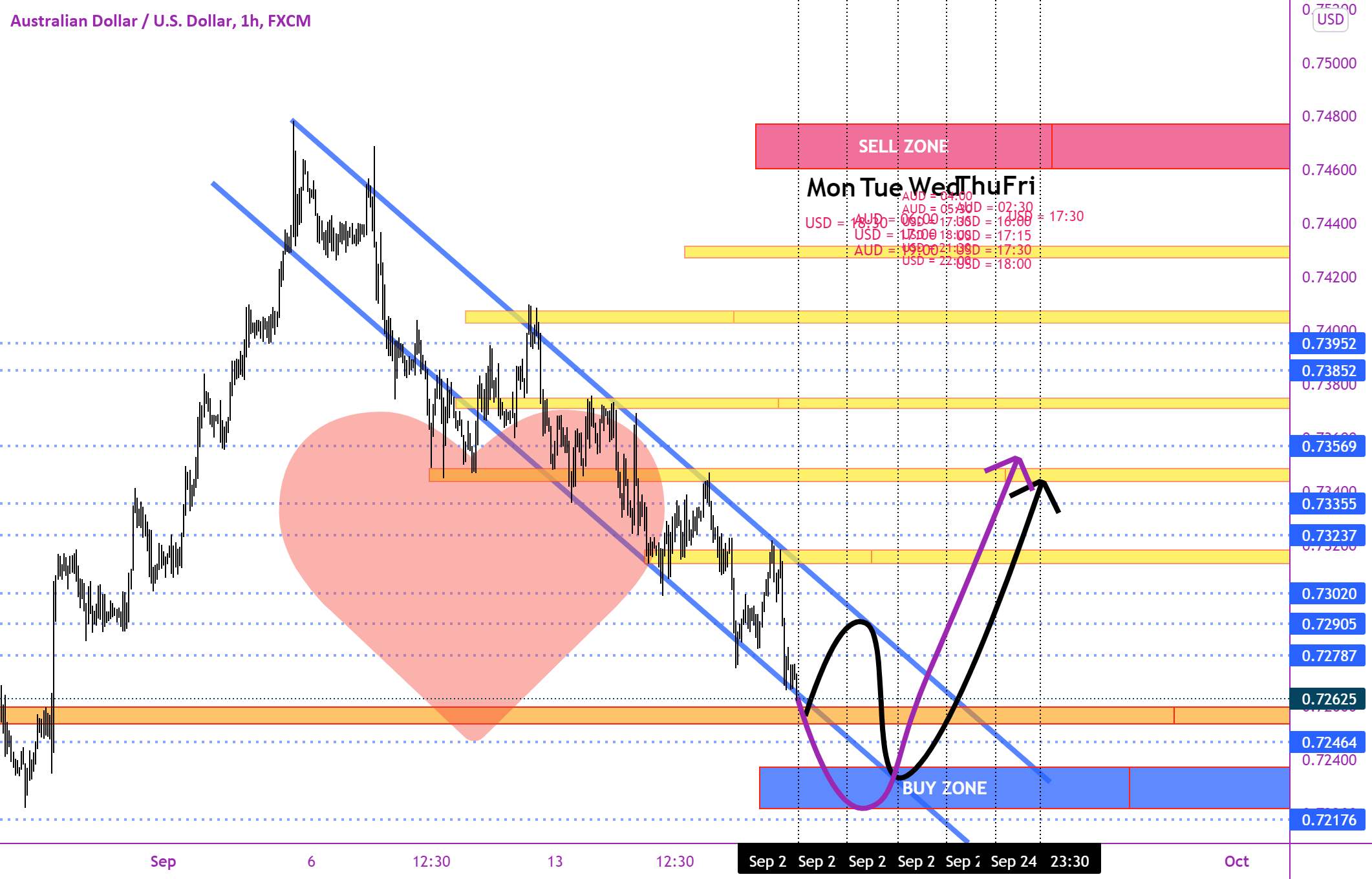 Weekly Analysis AUD/USD And Forecast For FX:AUDUSD By MohamadrezaKhorsand