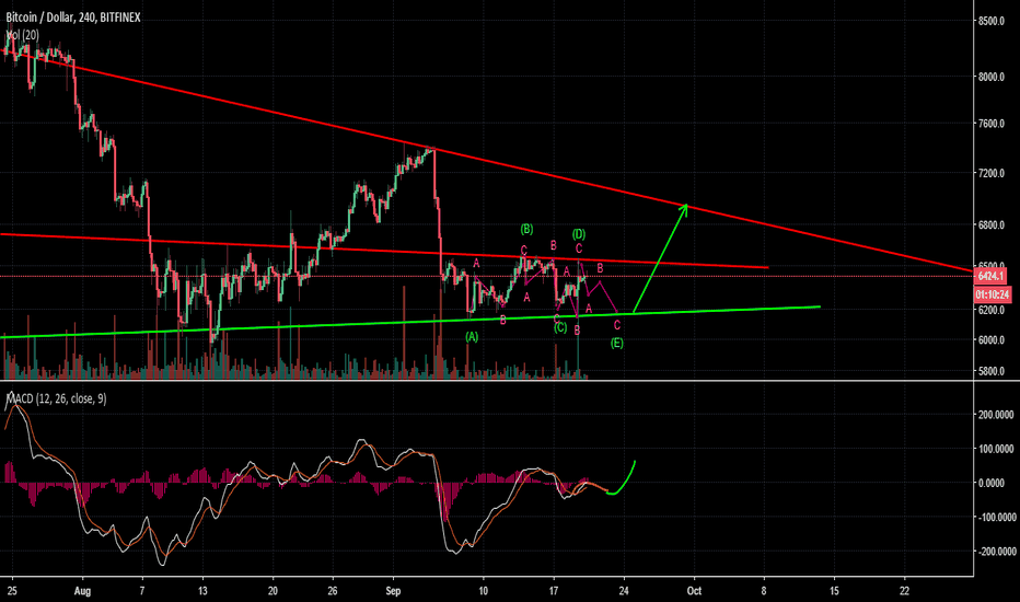 BTCUSD: BTCUSD : update on 7k target part II