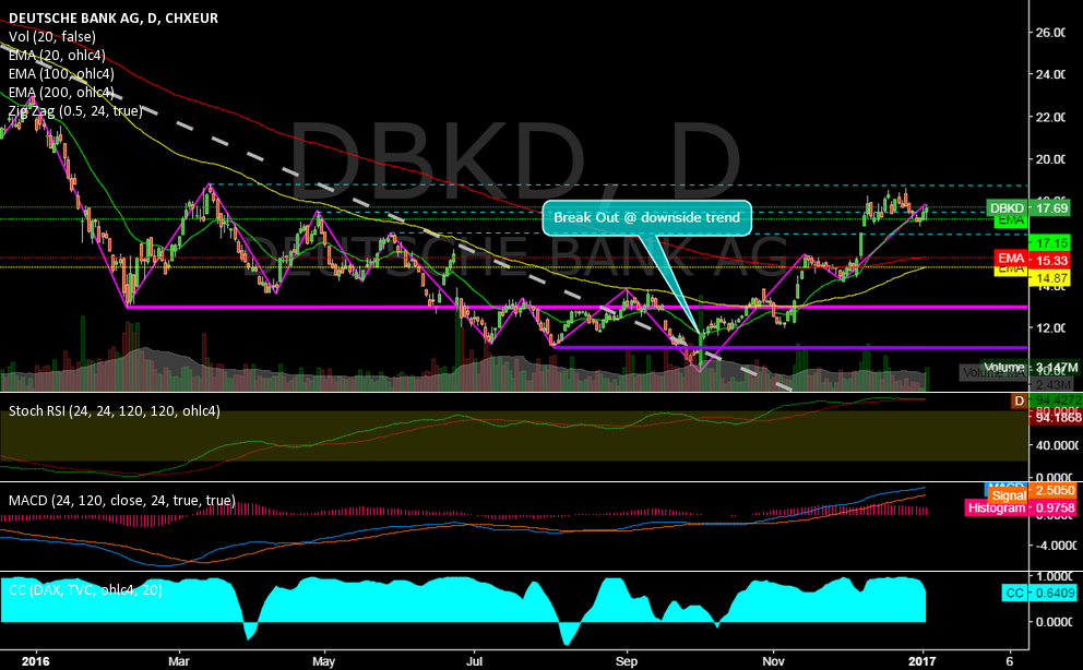 DBKD @ daily @ with -23% worst DAX Share (2016), but breaked out