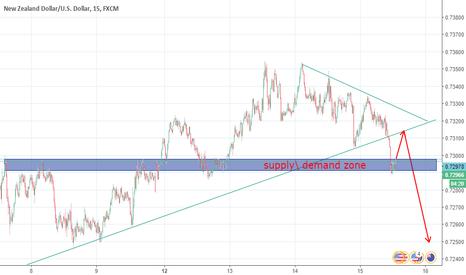 NZDUSD: supply demand zone