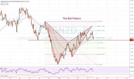 CADNZD: The Bat Pattern