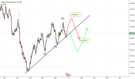 XAUUSD: 2 possibilities of gold price in short term