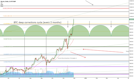 BTCUSD: BTC deep correction cycles