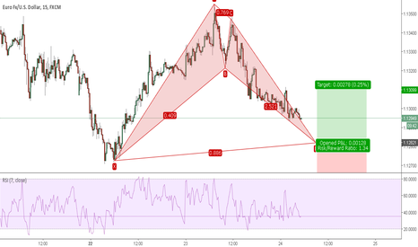 EURUSD: Bullish Bat Formation, 15 min EUR / USD