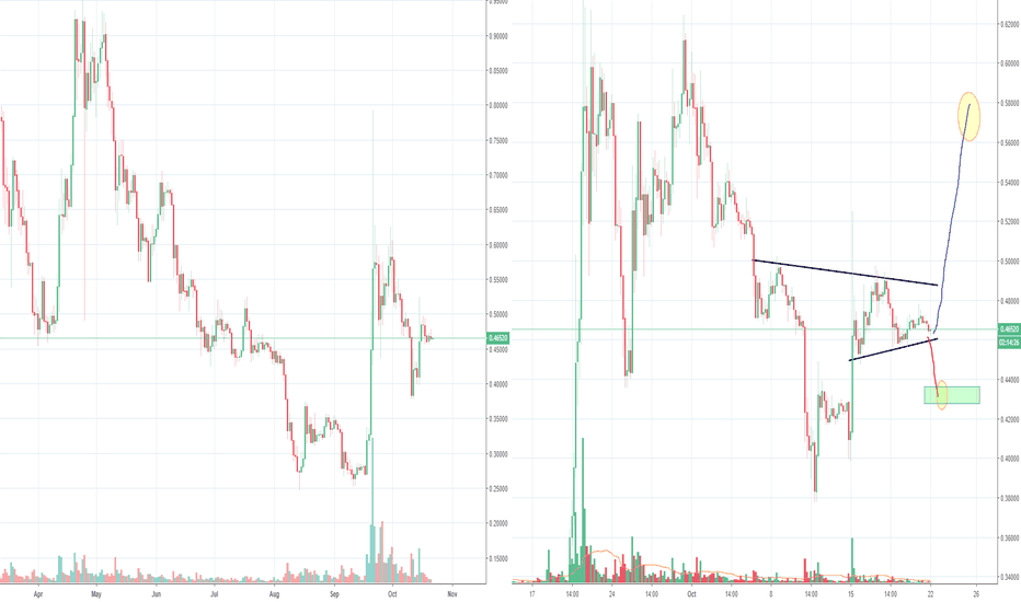 XRPUSD: XRP Ripple H&S all over the place