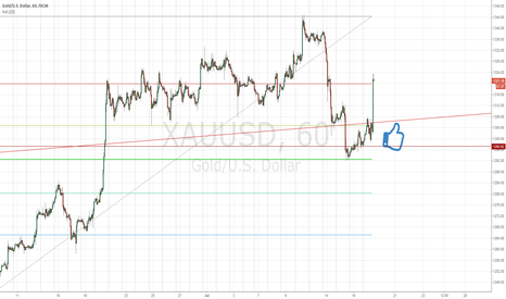 XAUUSD: Gold - Wery Bulish