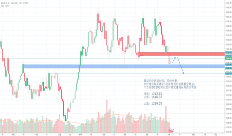 XAUUSD: 黄金已经跌破新低,日线来看 如价格回踩1315不创新高则可继续看空黄金;