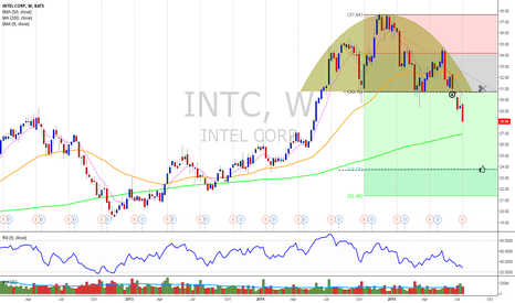 INTC: short entry...