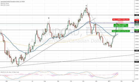 AUDCAD: AUDCAD Short Term