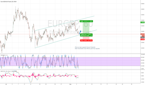 EURGBP: EURGBP Channel formation