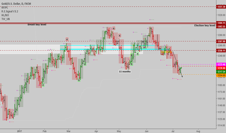 XAUUSD: XAUUSD: Could return to 1250 at least
