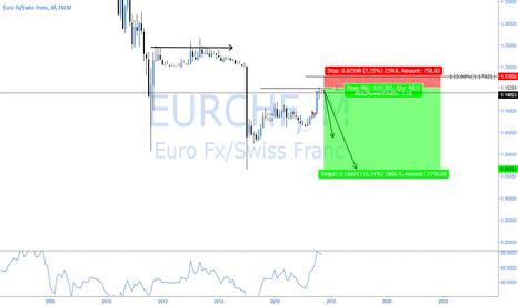 EURCHF: EURCHF - HIGH RISK HIGH REWARD 2618 BEAR TC MONTHLY