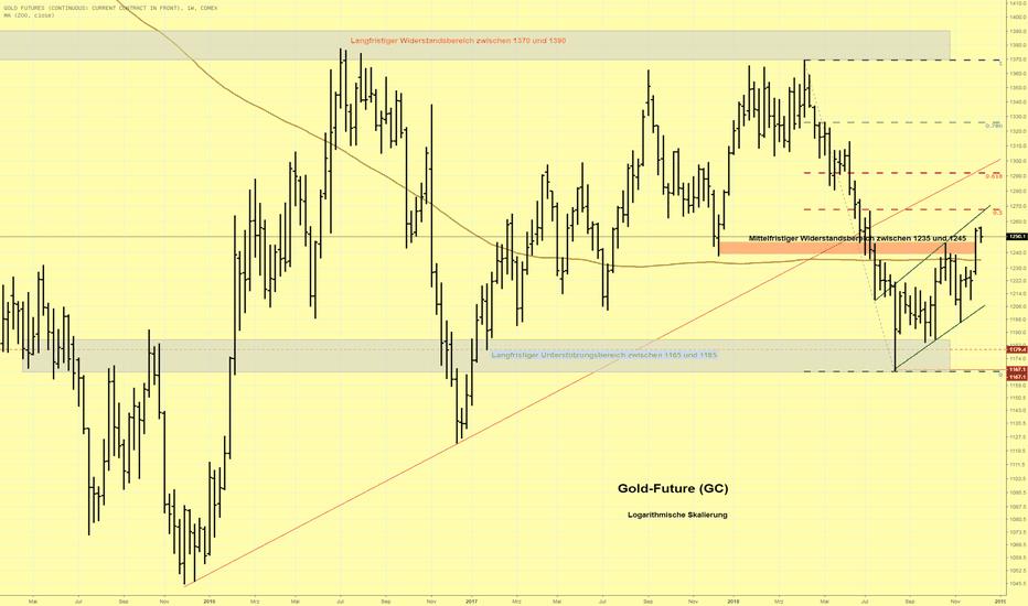 GC1!: Goldpreis zeigt Stärke