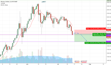 BTCUSD: BTCUSD is going down to 1919$ area soon
