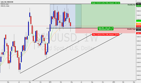 XAUUSD: Gold - Weekly - Med term Buy setup