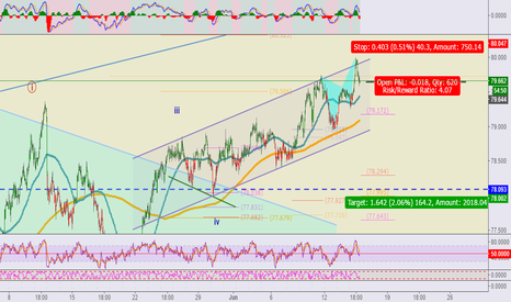 NZDJPY: NZDJPY** short for a retracement