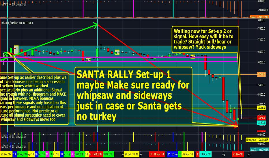 BTCUSD: #bitcoin SANTA RALLY maybe coming Are you watching Santa